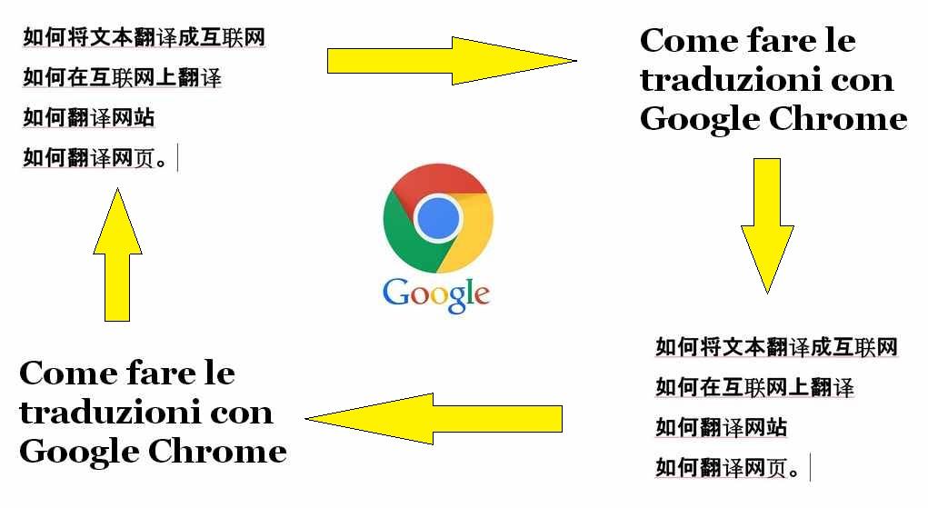 Tradurre  con Google Chrome