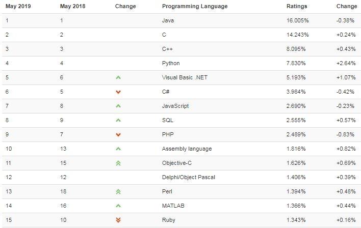 Introduzione al linguaggio Javascript
